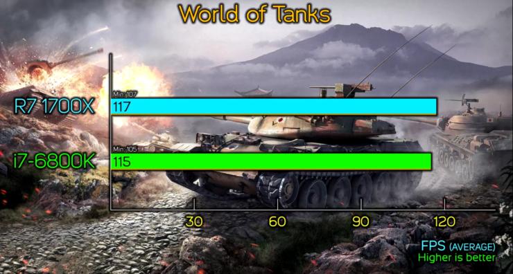 amd-ryzen-7-1700x-vs-core-i7-6800k_world-of-tanks