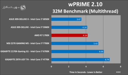 AMD Ryzen 7 1700X Review Leaked – High-End 8 Core, 16 Thread