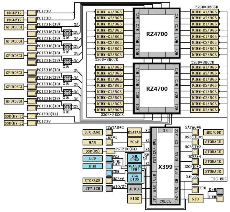 amd-x399-chipset