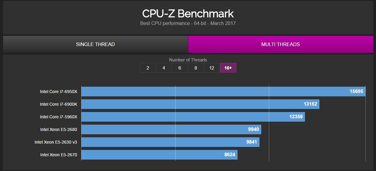 cpu-z-multi-thread-database