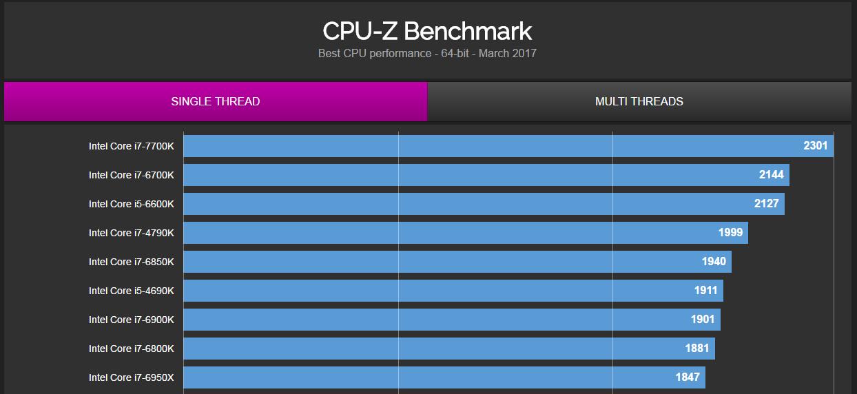 cpu-z-single-thread-database