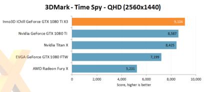inno3d-gtx-1080-ti-ichill-x3_3dmark-time-spy