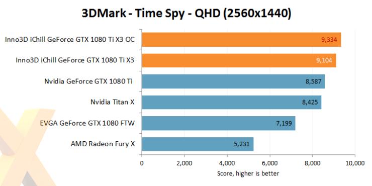 inno3d-gtx-1080-ti-ichill-x3_3dmark-time-spy-oc