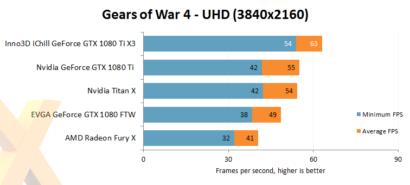 inno3d-gtx-1080-ti-ichill-x3_gears-of-war-4
