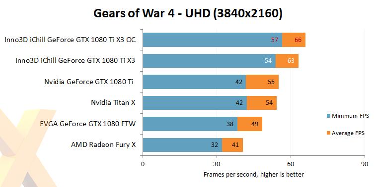 inno3d-gtx-1080-ti-ichill-x3_gears-of-war-4-oc