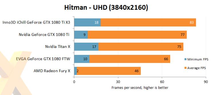 inno3d-gtx-1080-ti-ichill-x3_hitman