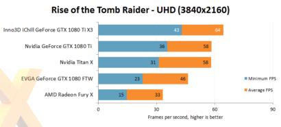 inno3d-gtx-1080-ti-ichill-x3_rise-of-tomb-raider