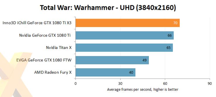 inno3d-gtx-1080-ti-ichill-x3_total-war