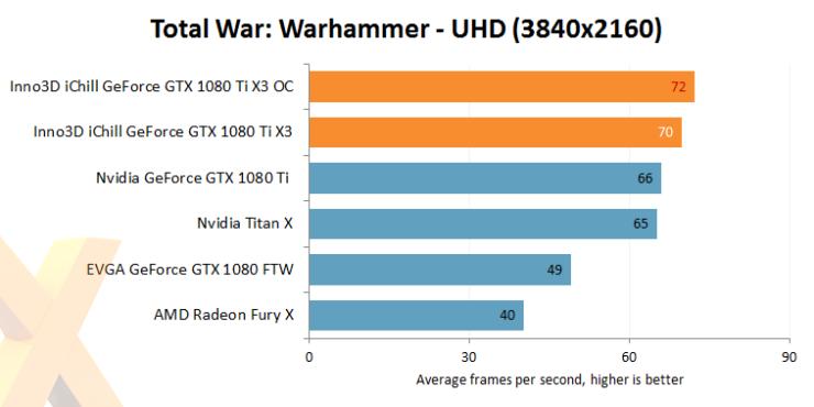 inno3d-gtx-1080-ti-ichill-x3_total-war-oc