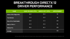 nvidia-geforce-378-78-whql-game-ready-driver_directx-12-performance