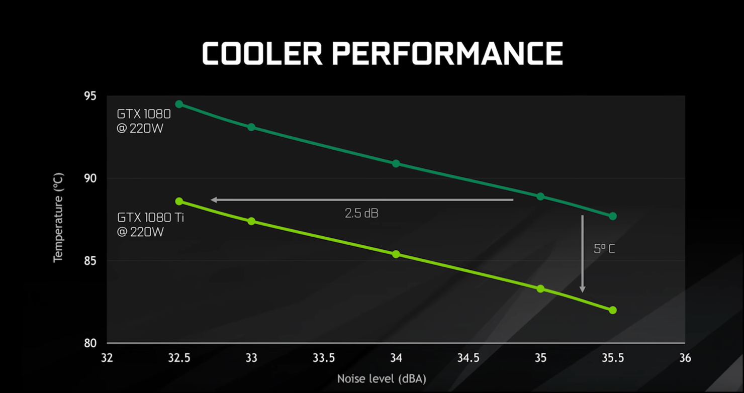 nvidia-geforce-gtx-1080-ti_cooler-performance