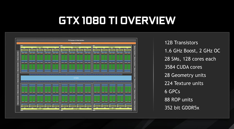 NVIDIA GeForce GTX 1080 Ti Specs