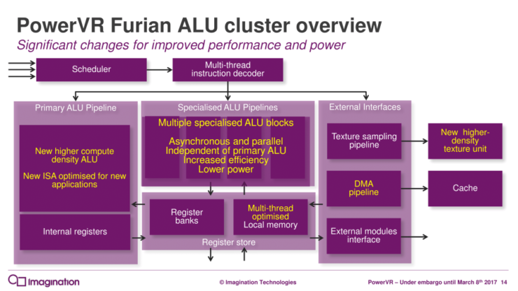 powervr-furian-architecture-launch_rc2-3-14_575px