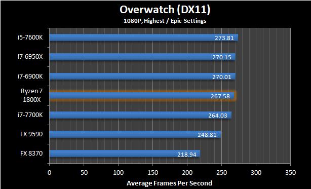 AMD Ryzen Gaming Benchmarks Roundup, Disabling SMT Improves