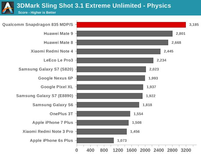 snapdragon_835-gpu-3dmark_slingshot-physics