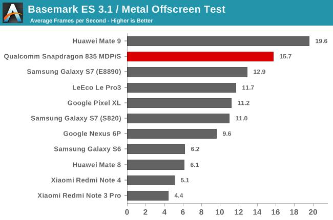 snapdragon_835-gpu-basemark_es31-offscreen