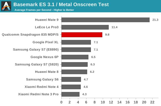 snapdragon_835-gpu-basemark_es31-onscreen