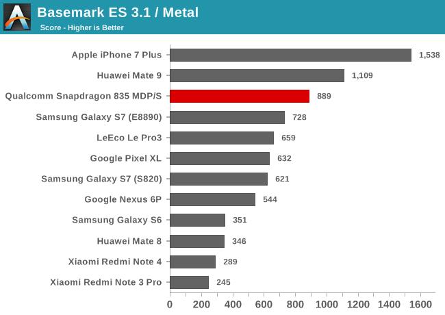 snapdragon_835-gpu-basemark_es31-overall