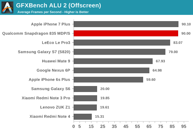 snapdragon_835-gpu-gfxbench_alu2-off