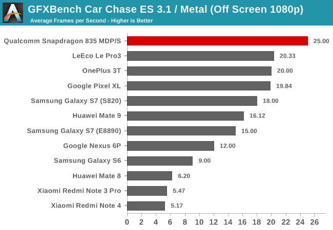 snapdragon_835-gpu-gfxbench_car_chase-off