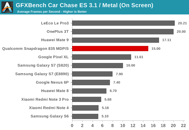 snapdragon_835-gpu-gfxbench_car_chase-on
