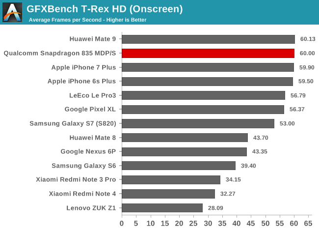 snapdragon_835-gpu-gfxbench_t-rex-on