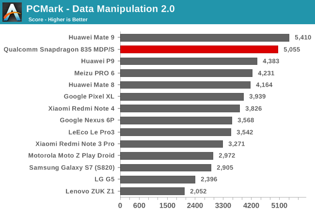 snapdragon_835-system-pcmark2_data_manipulation