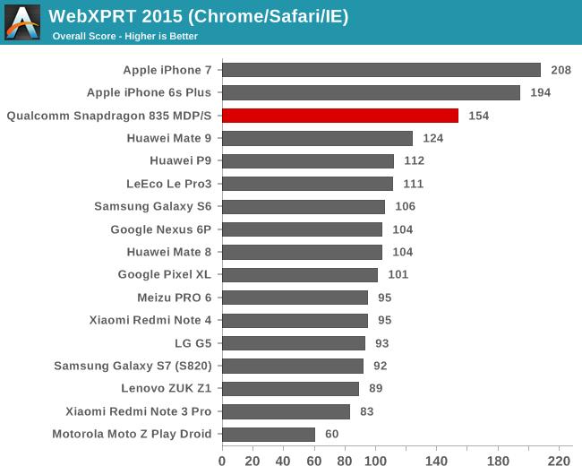 snapdragon_835-web-webxprt_2015