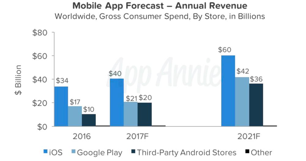 Android vs iOS App revenue report