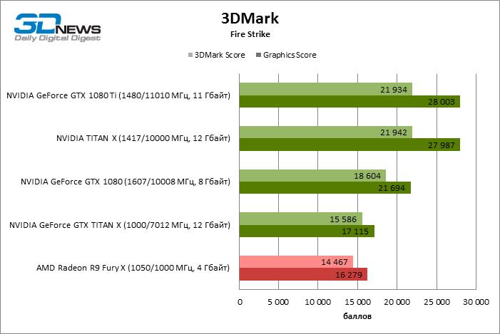gtx-1080-ti-benchmark-1-3dmark_firestrike