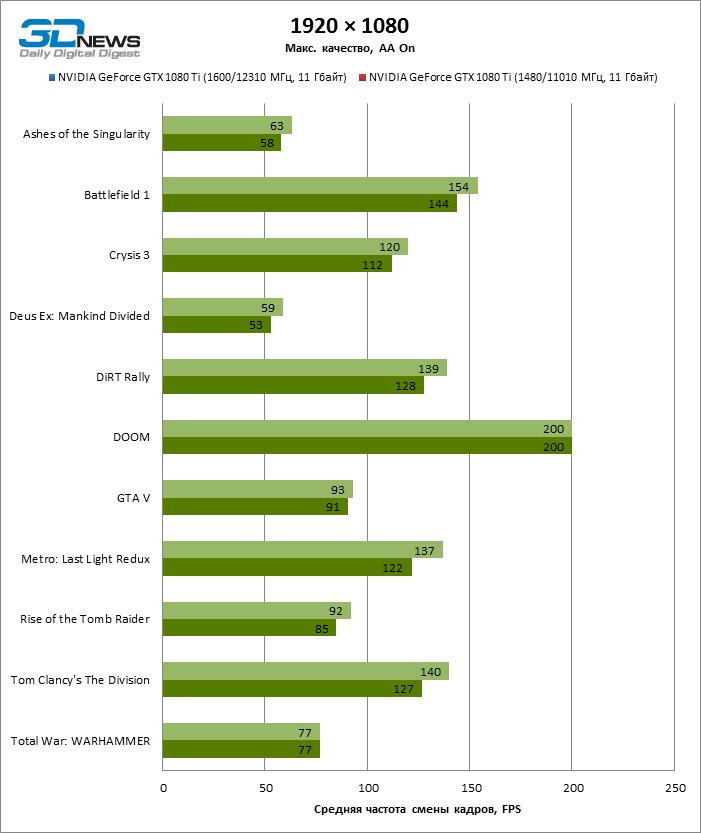 gtx-1080-ti-benchmark-37-all-games1920-x-1080_aa_oc