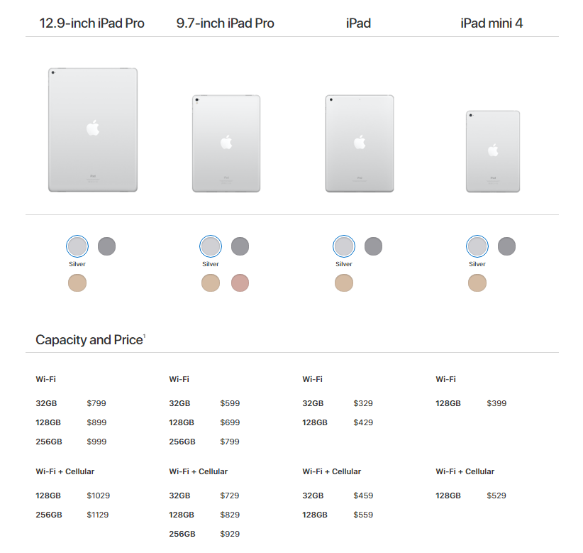 2017 ipad and ipad mini 4 comparison chart how well do these stack
