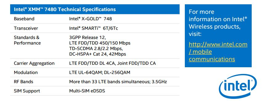 Intel XMM 7480 High-Speed Modem Will Be Arriving This Year