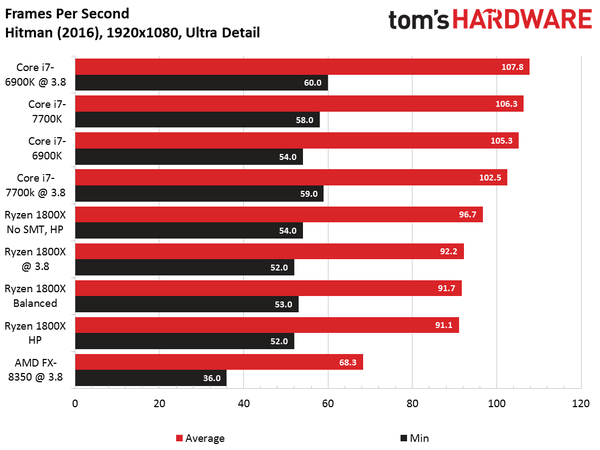 AMD Ryzen Gaming Benchmarks Roundup, Disabling SMT Improves
