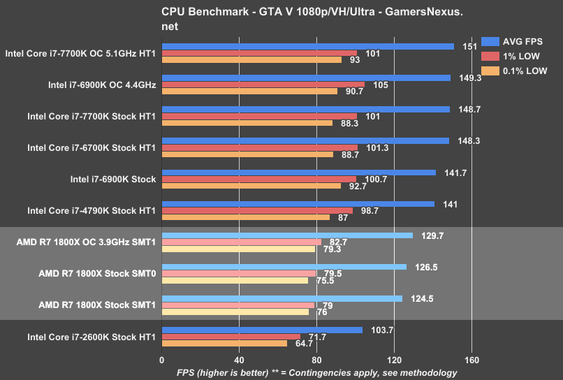 showing 1st image of Which Is Better Amd Or Intel 2018 AMD Ryzen Gaming Benchmarks Roundup, Disabling SMT ...