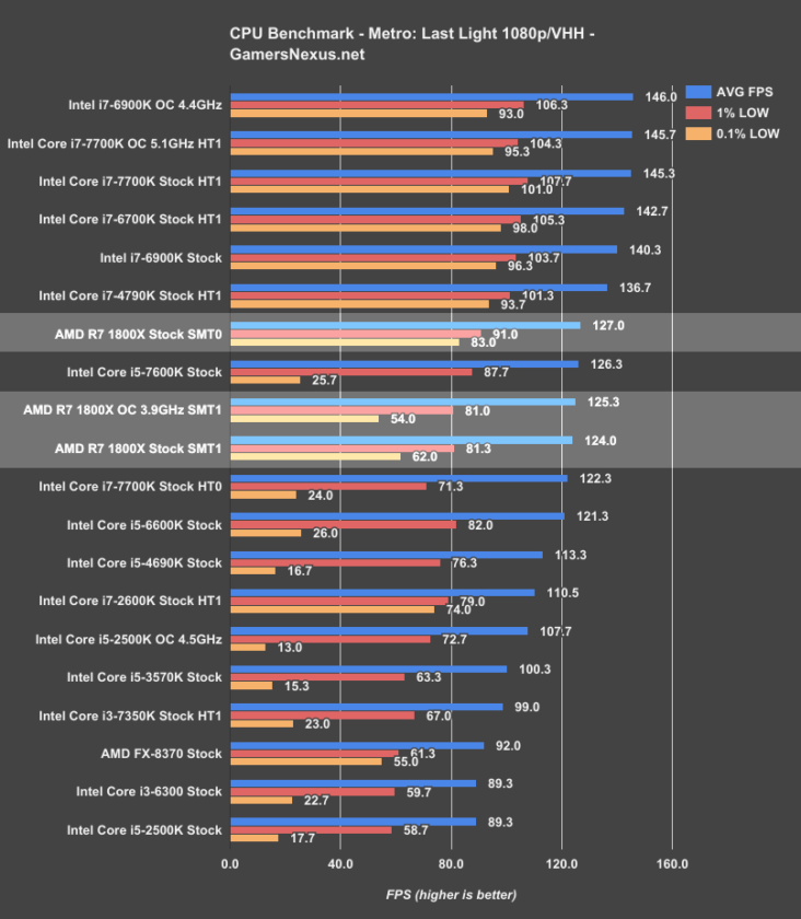 AMD Ryzen Gaming Benchmarks Roundup, Disabling SMT Improves Performance In Some Games