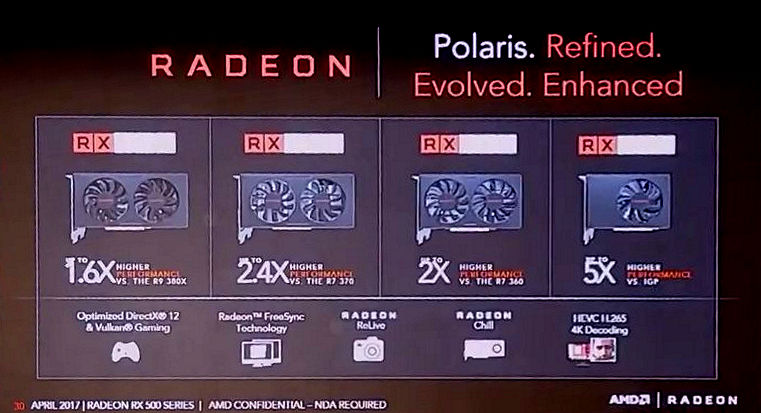 AMD Radeon RX 580, RX 570, RX 560, RX 550 Official Specs and