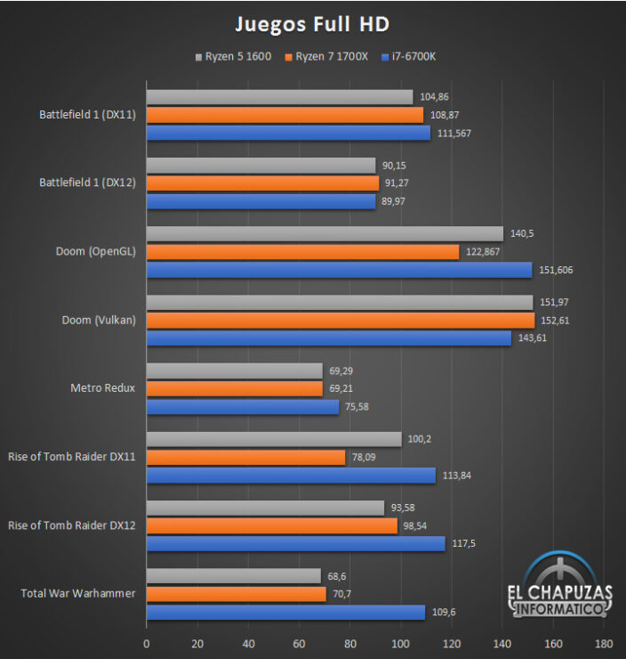 Amd Ryzen 5 1600 Review Leaks Out Great Synthetic But Lackluster Gaming Performance