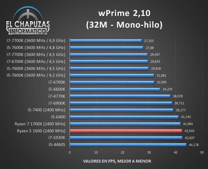 amd-ryzen-5-1600-review-elchi_wprime-single-core