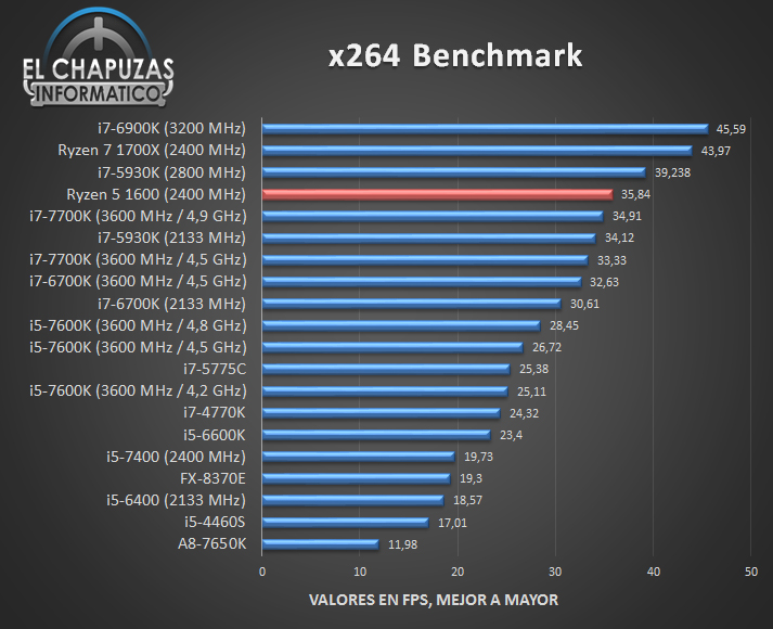 AMD Ryzen 5 1600 Review Leaks Out