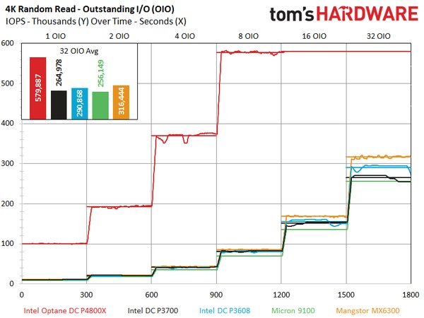 intel-dc-p4800x-random-write-outstanding