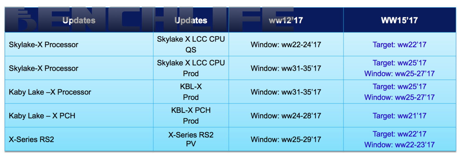 intel-skylake-x-and-kaby-lake-x-production-schedule