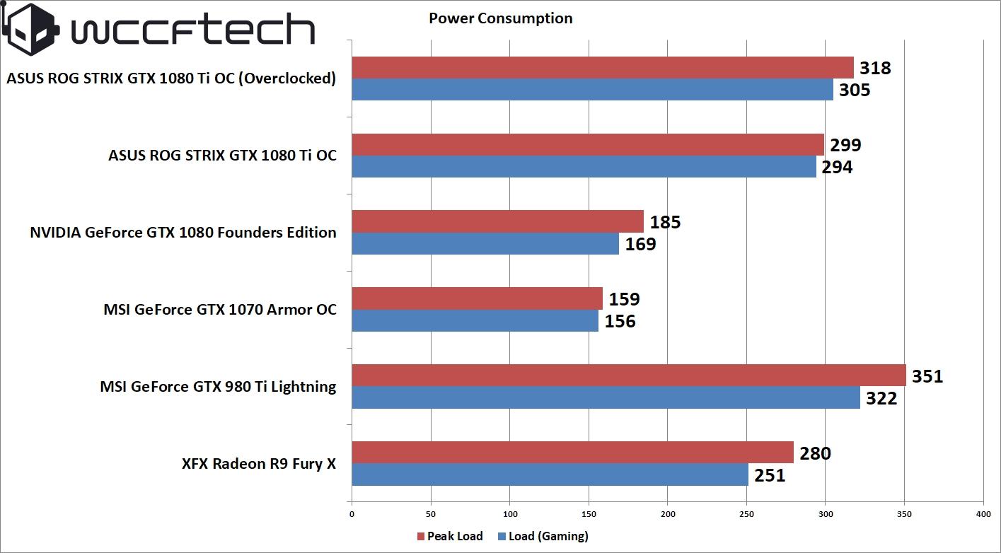 ASUS ROG STRIX GeForce GTX 1080 Ti OC 11 GB Review – When Titanium