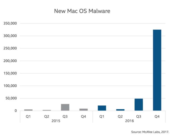 macos-malware
