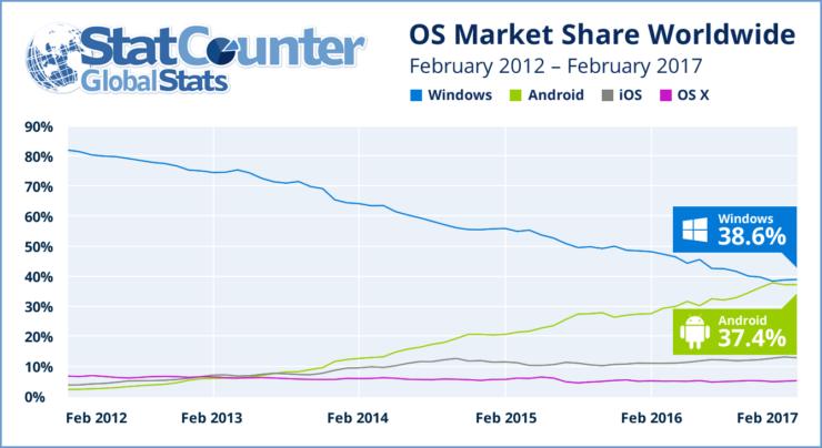 StatCounter Report Android vs Microsoft