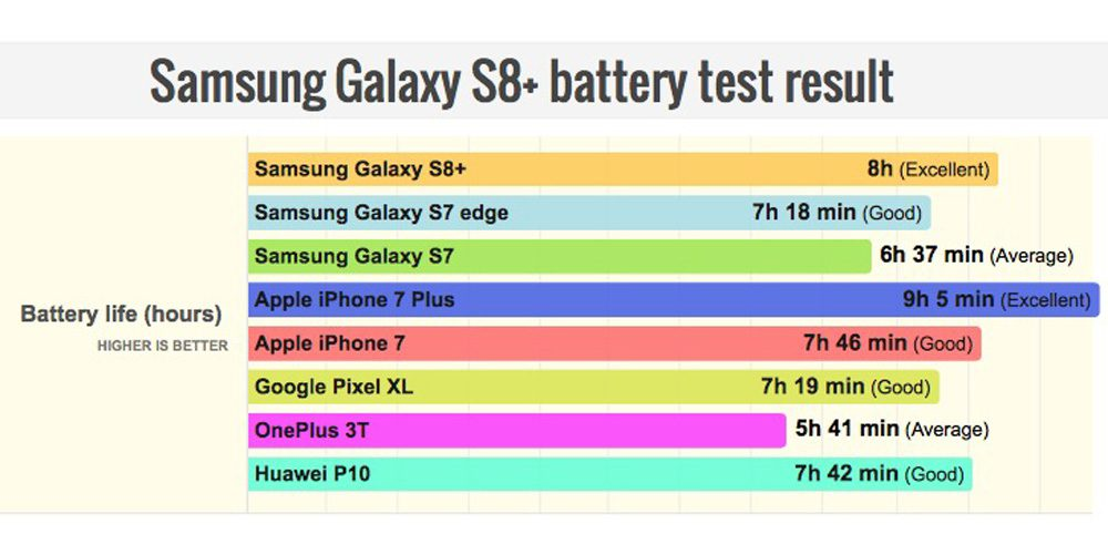 Galaxy S8+ battery test