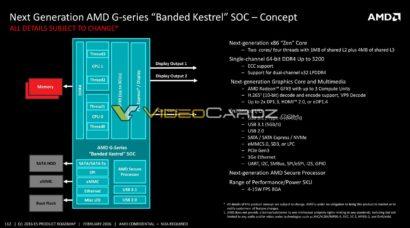 amd-banded-kestrel-soc-block-diagram-2