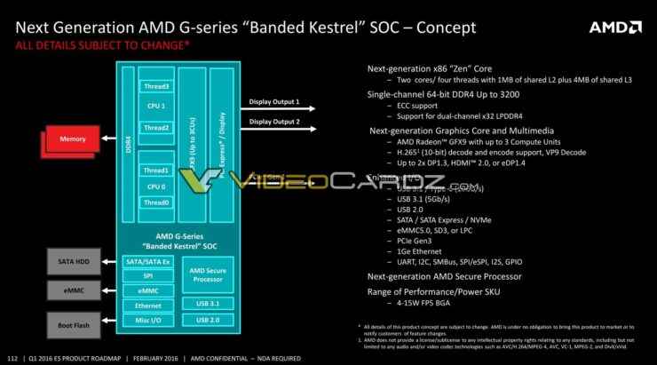 amd-banded-kestrel-soc-block-diagram-2