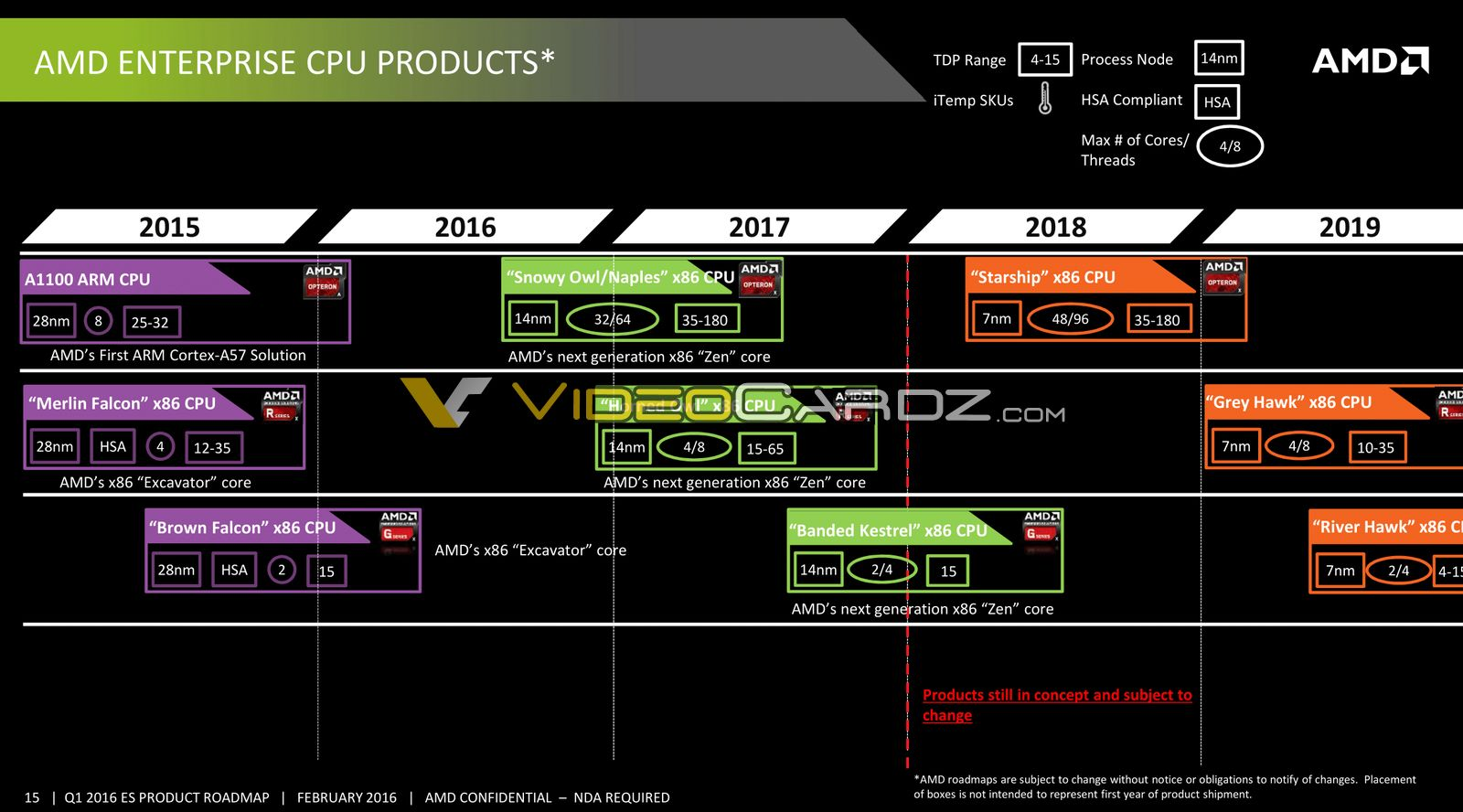 Amd Leaked Roadmap Confirms 7nm Starship Cpu With 48 Zen 2