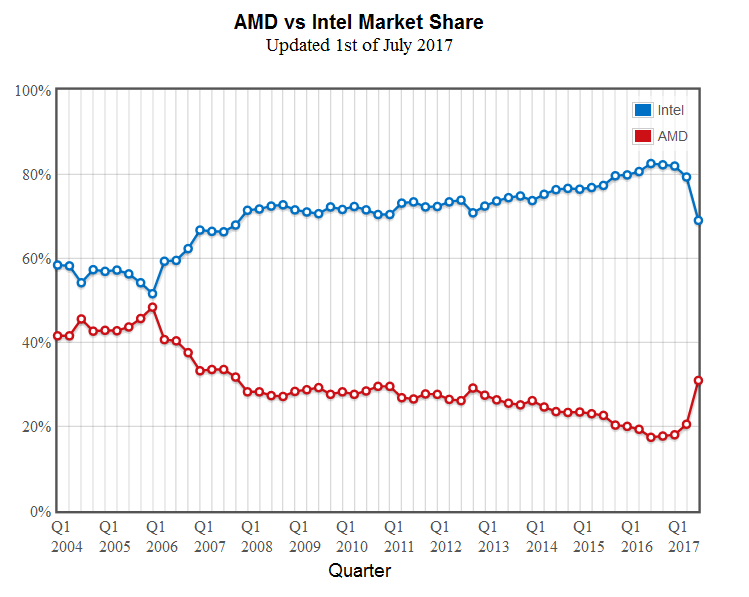 Amd Cpu Share Up 10 4 In Q2 Its Largest Gain Vs Intel